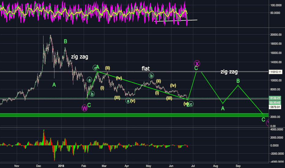 BTCUSD: BTC - Primary count for this correction.