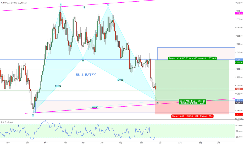 XAUUSD: GOLD LONG POSSIBLE