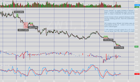 ZW1!: Volatility as an indicator | Wheat Futures + WIV(wheat vol index