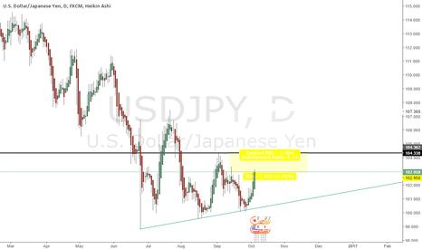 USDJPY: Nice looking pattern for downmove on USDJPY