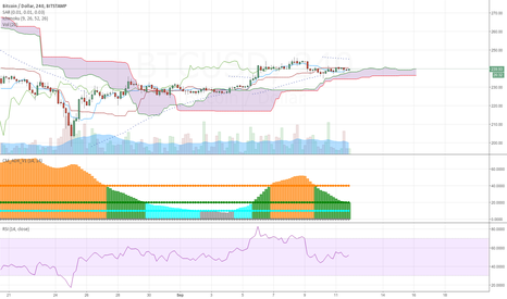 BTCUSD: ready to break down
