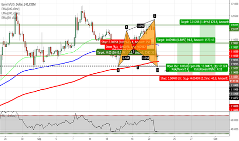 EURUSD: EURUSD - Potential Shark Pattern after FOMC