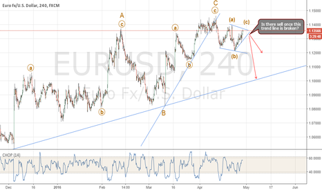 EURUSD: A Potential Move To the Downside?