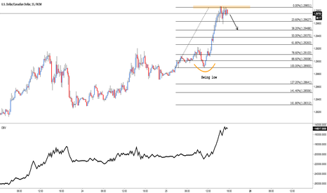 USDCAD: USD/CAD: Shorting to 1.29490 (Playing the pullback)
