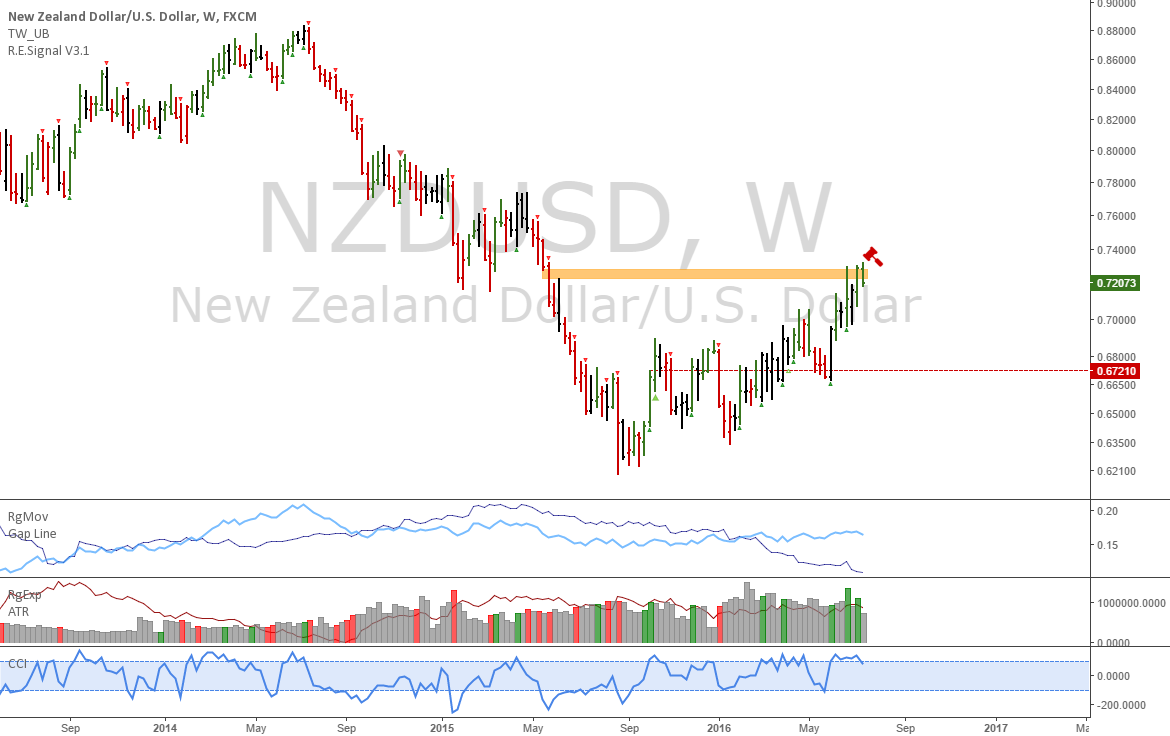 NZDUSD: Clear short at weekly resistance