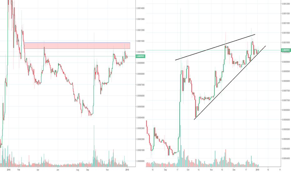 XRPBTC: XRP Ripple H&S versus Bearish wedge