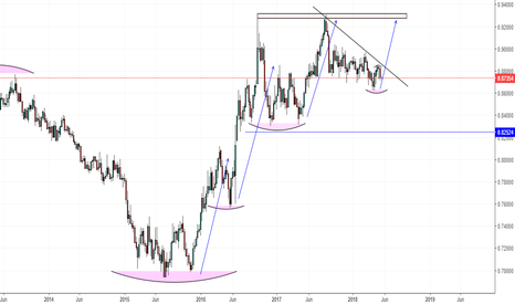 EURGBP: EURGBP Long Set Up