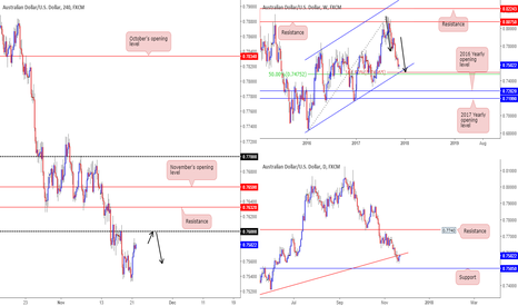 AUDUSD: Thoughts on the AUD/USD this morning...
