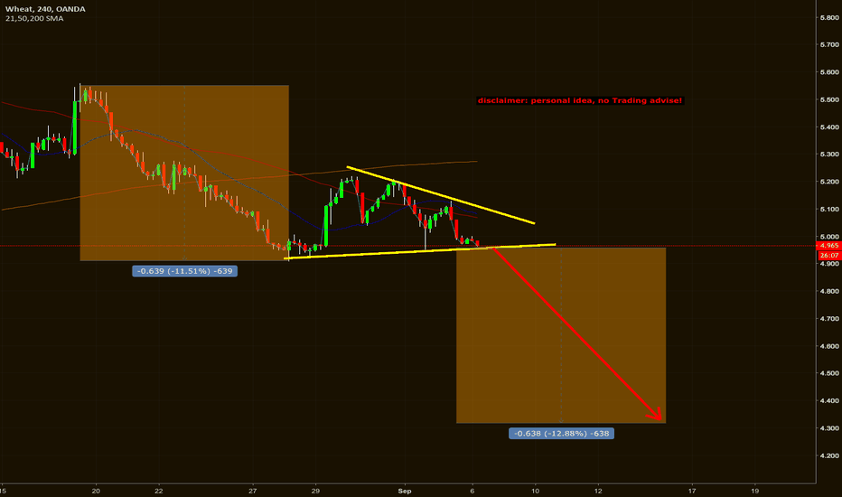 WHEATUSD: wheat 240m - watch for triangle breakout