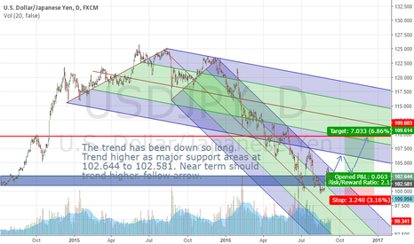 USDJPY:  USDJPY potential trend upside