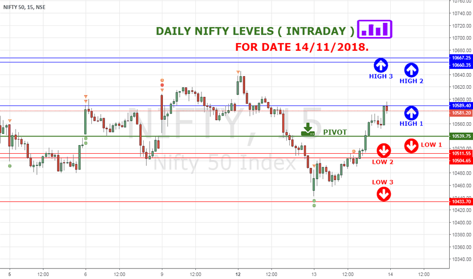NIFTY: NIFTY HIGH LOW LEVELS FOR 14 NOV 18