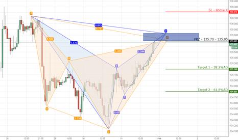 EURJPY: 4) EURJPY bearish bat/cypher on 1hr chart.