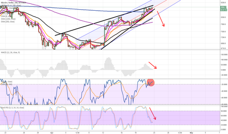 BTCUSD: HAS THE MOMENT OF TRUTH ARRIVED FOR THE BULLS ?