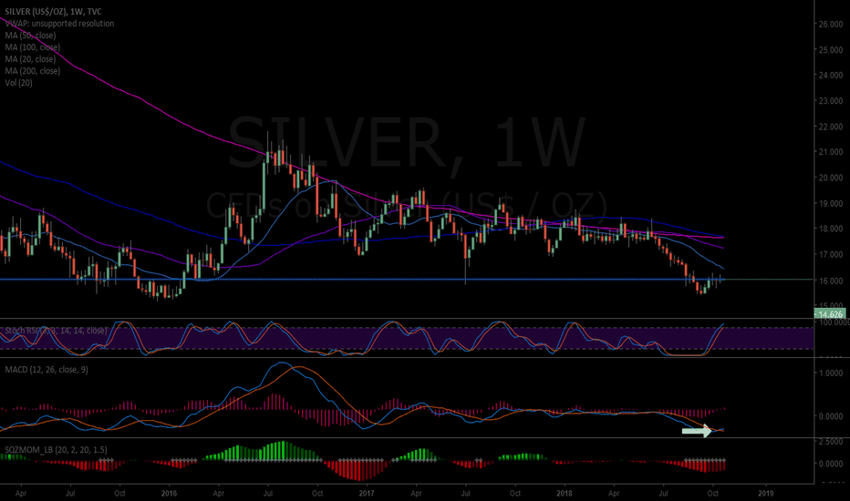 SILVER: SILVER MACD on weekly may turn up here. #Silver $SLV $USLV $DSLV