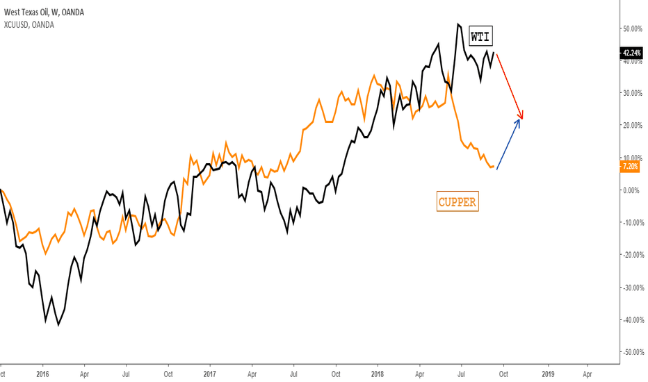 WTICOUSD: Oil & Copper divergence to diminish