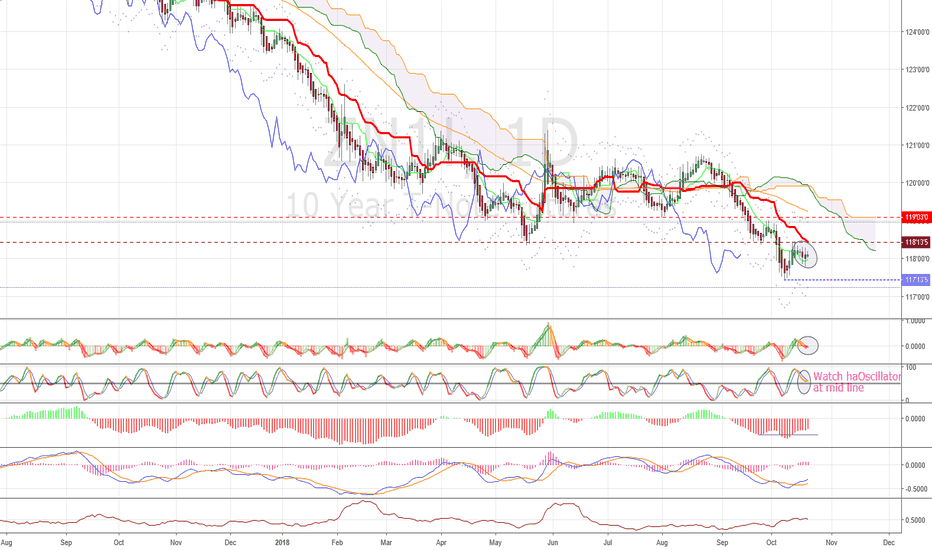 ZN1!: $ZN bearish momentum is a question