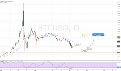 BTCUSD: My current long position