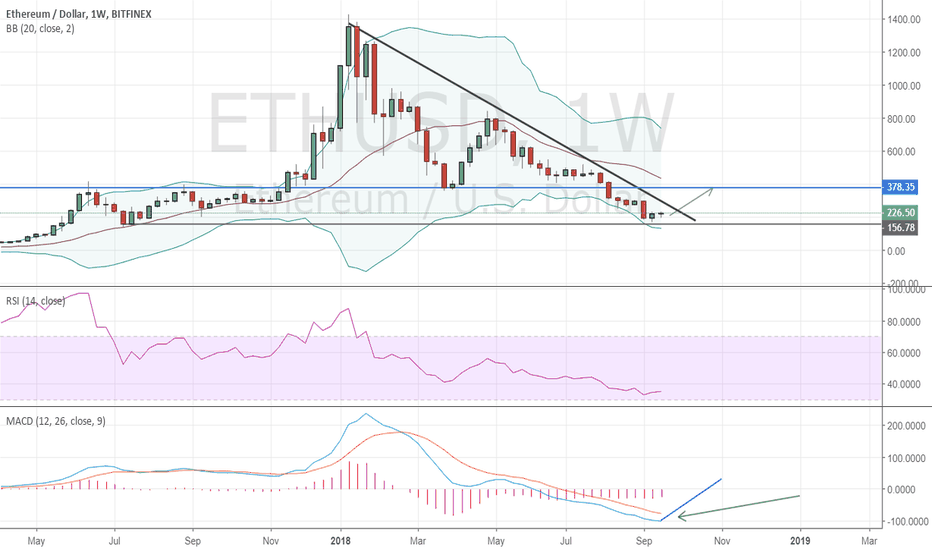 ETHUSD: Ethereum- the last chance