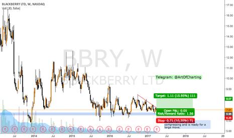 BBRY: BBRY LONG ER PLAY