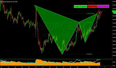USDJPY: USDJPY: Gartley Formation, Rising Wedge, AB=CD Pattern