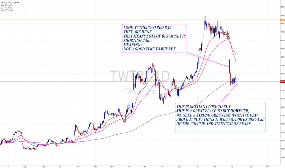 TWTR: TWTR expecting lower