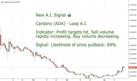 ADABTC: CoinLoop AI Signal: Cardano (ADA) - Take Profits