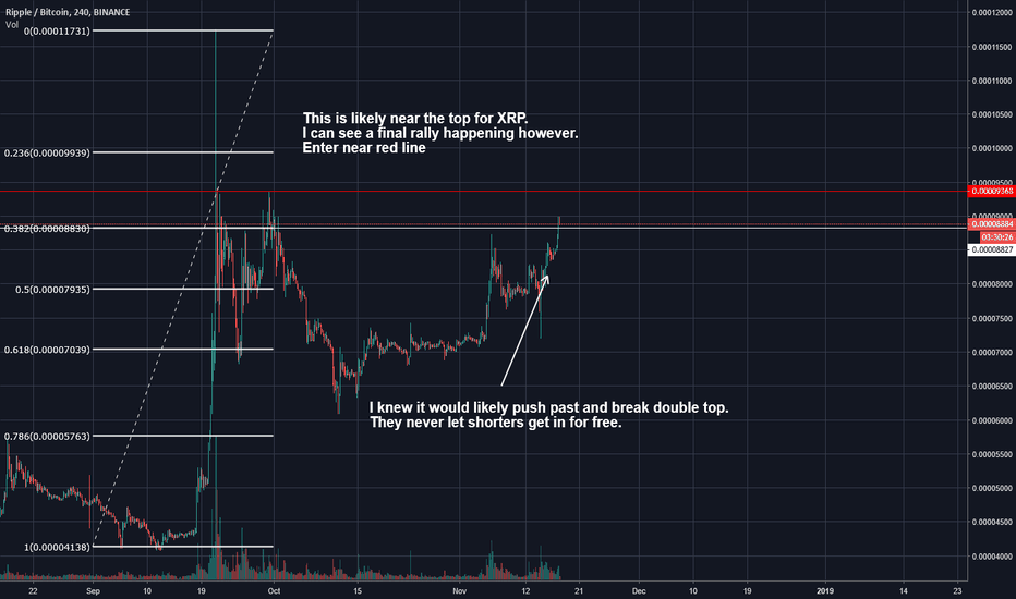 XRPBTC: Ripple (XRP) This is near the top.