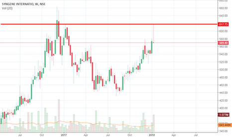 SYNGENE: Double Top Formation on This stock