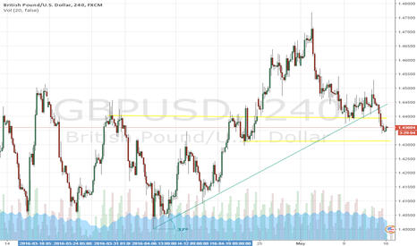 GBPUSD: GBPUSD LONG TERM SETUP