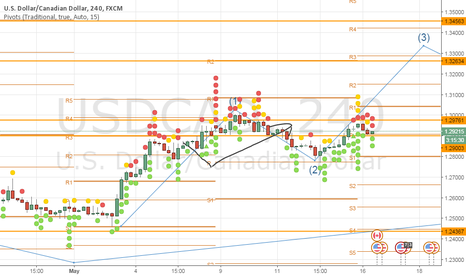 USDCAD: UP