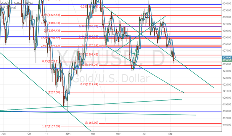 XAUUSD: Holding short to the 1160 area