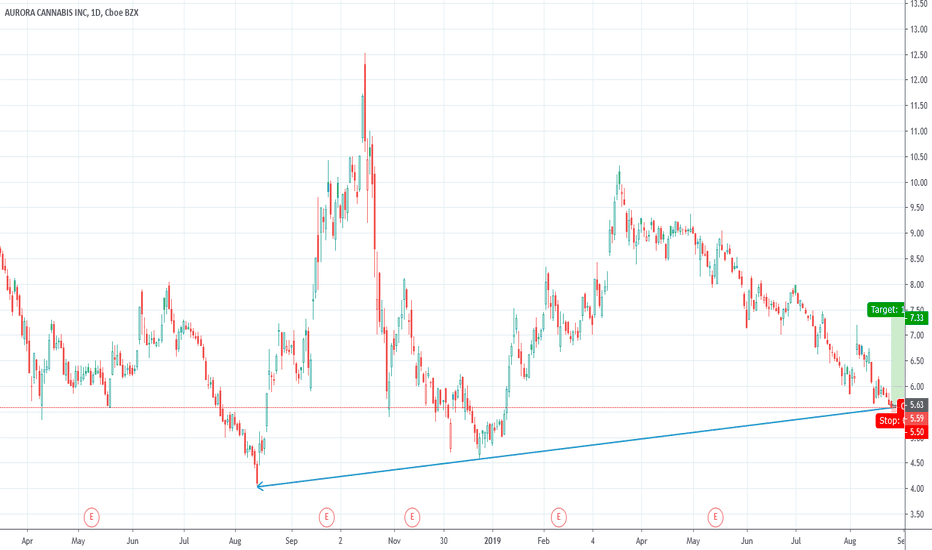 ACB Stock Price and Chart — NYSE:ACB — TradingView