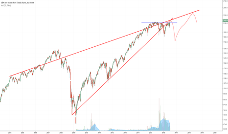 SPX500: SP500 - Potential fake breakout.