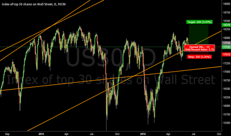 US30: Long #DowJones at 17730 #DJI