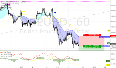 GBPUSD: short GBPUSD @ 60 min @ trading capability for this 51st week`16