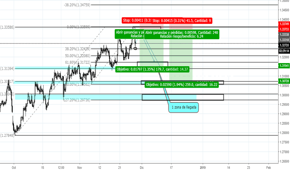 USDCAD: veamos