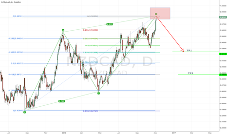 NZDCAD: NZDCAD Bearish AB=CD
