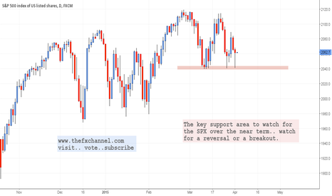 SPX500: Watch this Level: SPX Daily