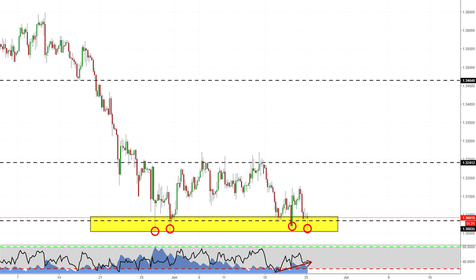 """GBPCHF: GBPCHF - """"Double"""" double top"""