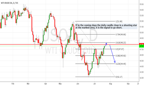 USOIL: Short idea, #OIL $WTI $BRENT $EURUSD #SPX