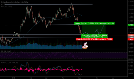 GBPUSD: GBP Long opportunity