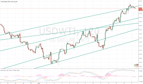 USDWTI: WTI PULL BACK BEFORE INVENTORIES