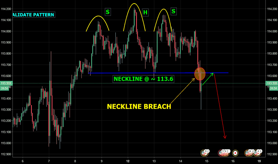 USDJPY: USD/JPY - H + S Neckline breached, time to go short...