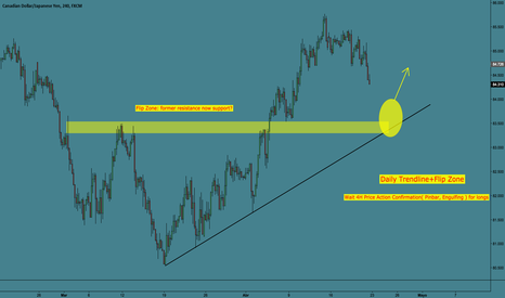 CADJPY: CAD/JPY  Strong Confluence High Probability ( 67% )