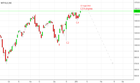 NIFTY: Nifty movement as per wave theory
