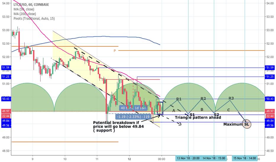 LTCUSD: LTCUSD Trend analysis
