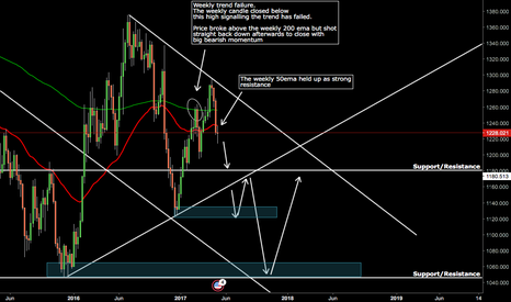 XAUUSD: Golden Bear