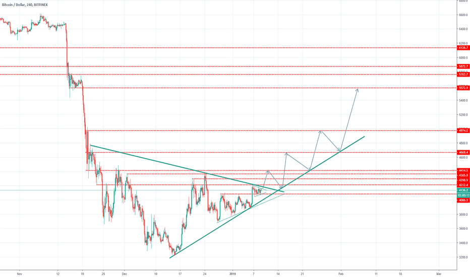 BTCUSD: BTC/USD setting up to break a triangle pattern and move higher!