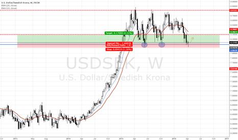 USDSEK: Range bounce?