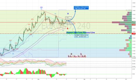 EURUSD: EURUSD bias Short to target zone 1.16300-1.1600(but 2 scenario)